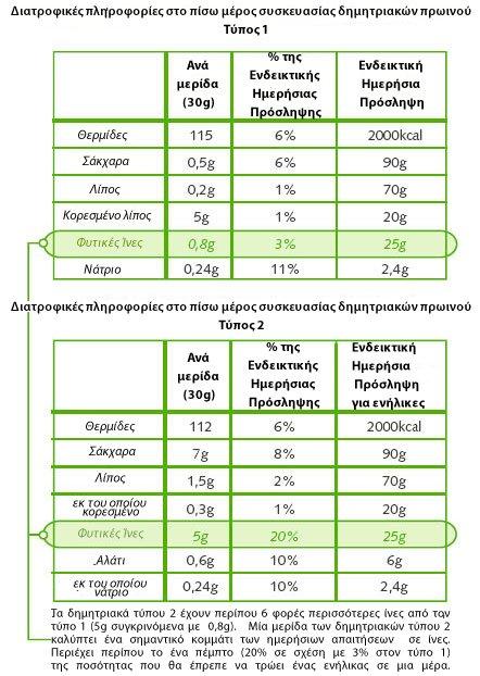 Διατροφίκες Πληροφορίες