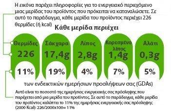 Ποσόστο Ημερήσιας Ενεργειακής Πρόσληψης