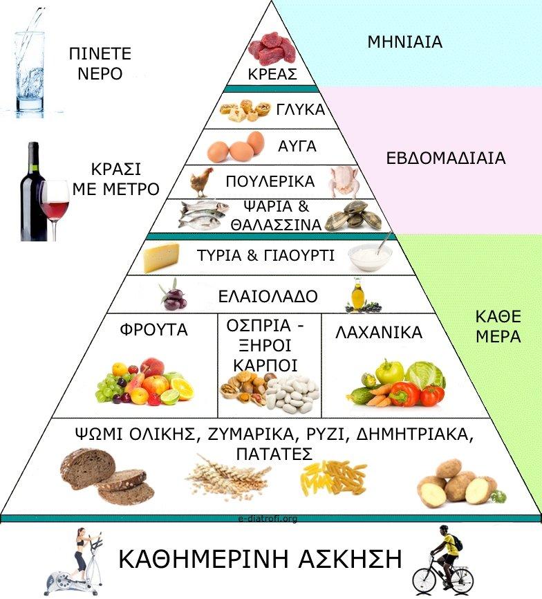 μεσογειακη διατροφη πυραμιδα